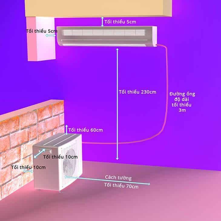 Độ dài ống đồng dàn nóng đến dàn lạnh