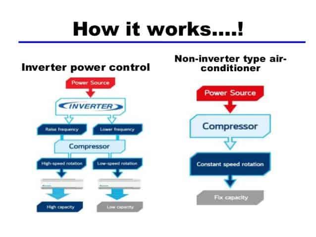 biểu đổ nguyên lý hoạt động của máy lạnh inverter và máy lạnh thường